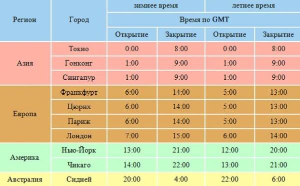 Аналитика Форекс (Forex): новости, ежедневная